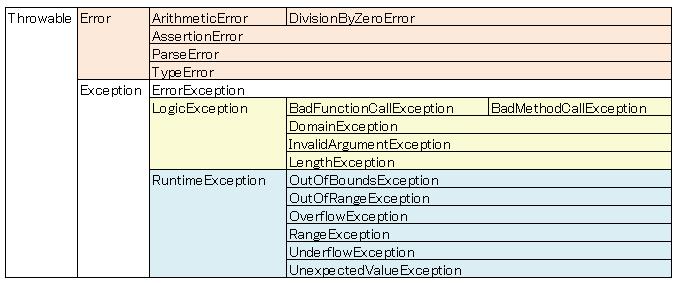 PHPでのエラー処理・例外処理 – ラボラジアン